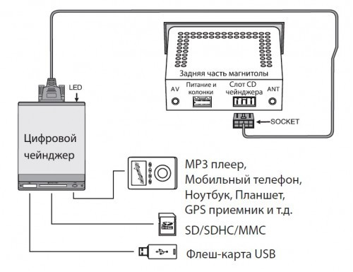 USB-адаптер YATOUR YT-M06 Mercedes